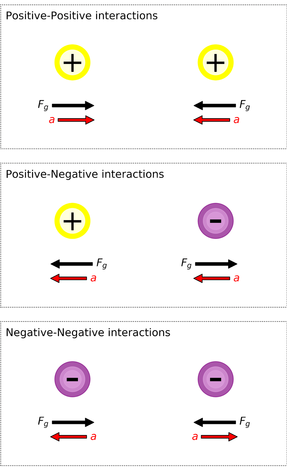 Explanation of gravitational forces and net acceleration between positive and negative masses
